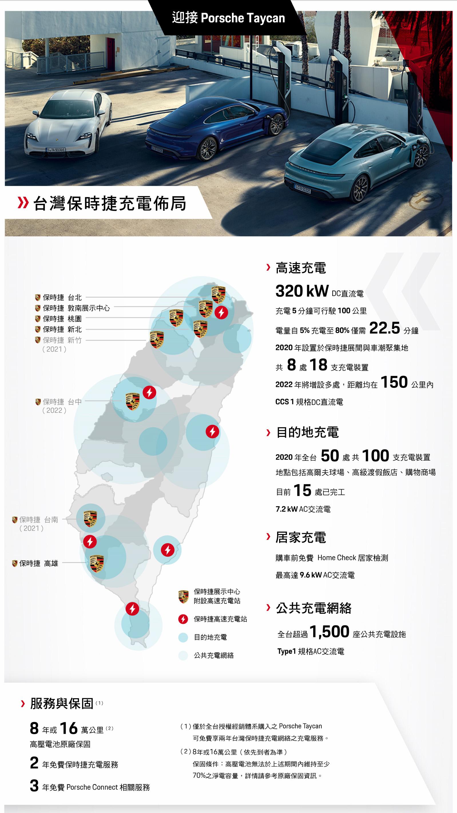 保時捷截至 2020 年底,全台灣共有 8 座高速充電站與 50 處目的地充電站,2021 年持續新增站數。