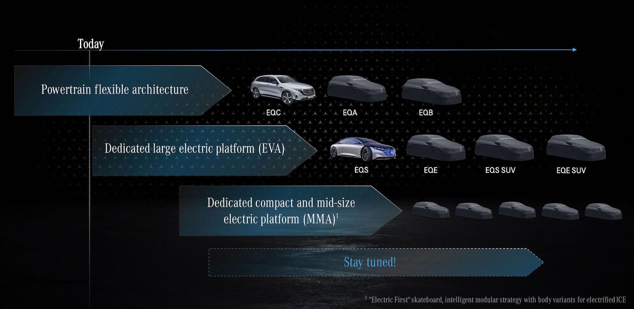 除了使用 EVA 架構的 EQS 與 EQE,賓士 2021 年還會發表 EQA 與 EQB 車型。