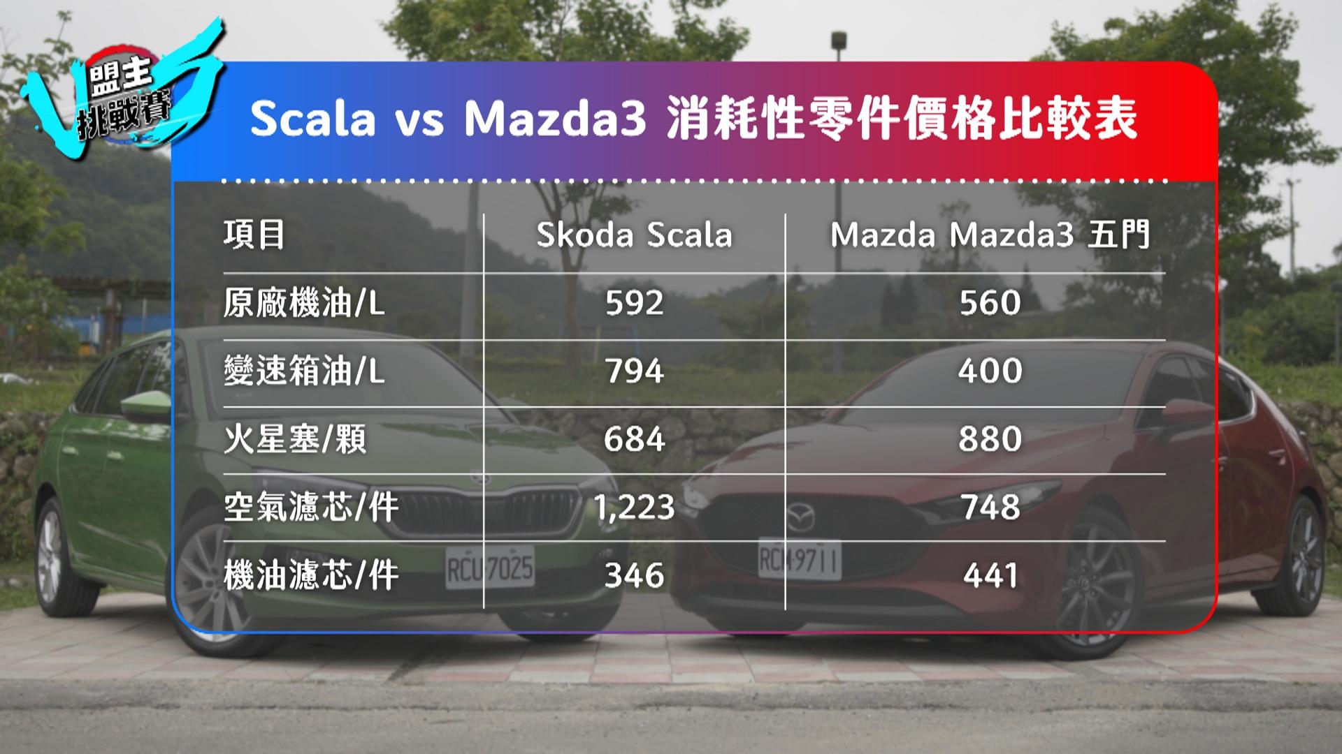 兩車的消耗性零件相較,可以發現差異不大。