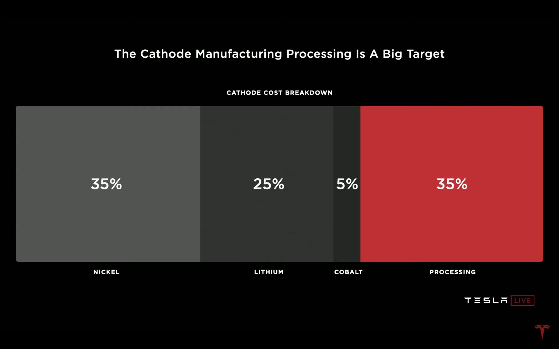 在陰極製程中,加工處理佔了 35% 的成本。