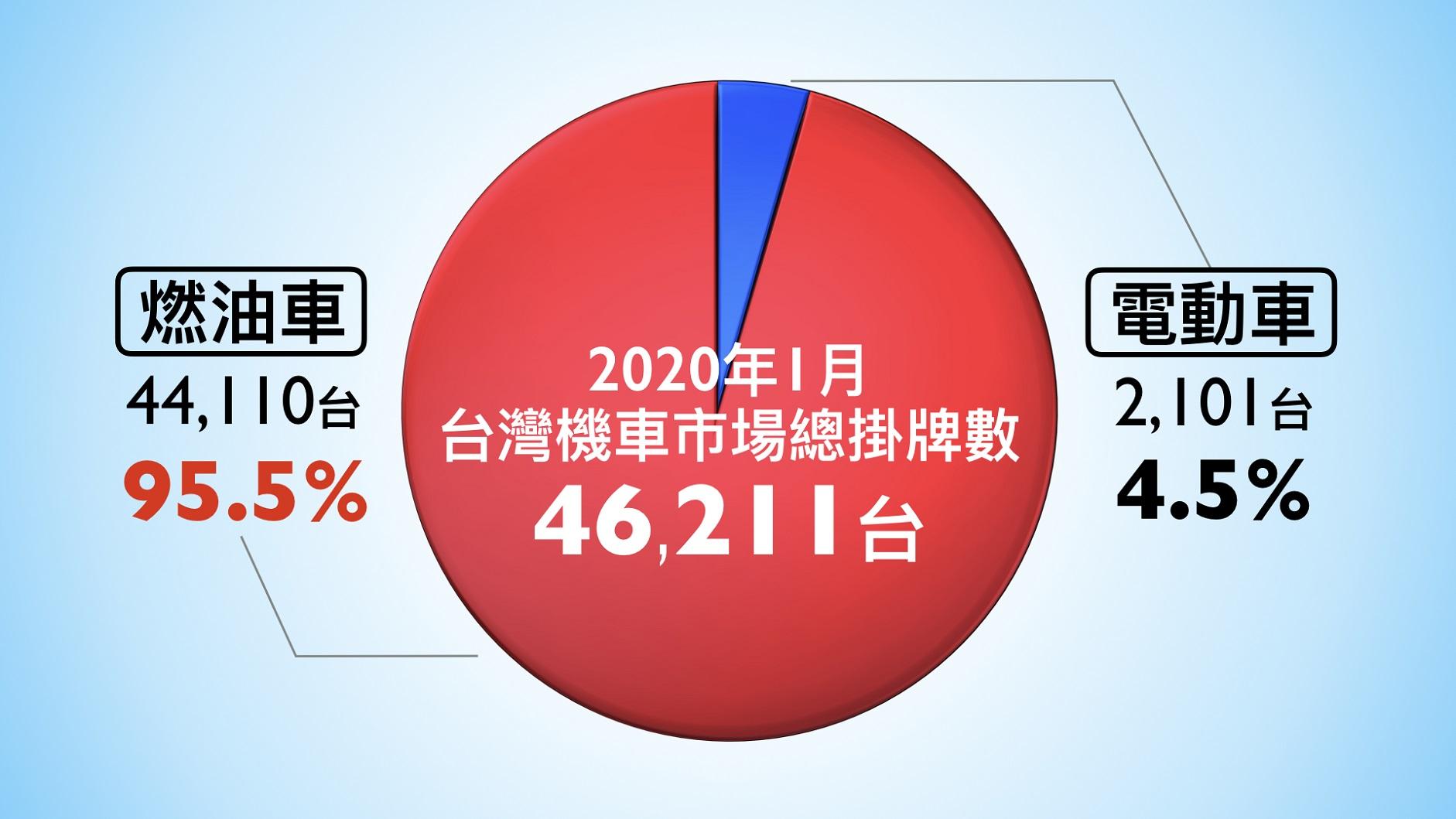 補助政策未明朗,1 月電動機車市佔掉九成,武漢肺炎市場影響待觀察!