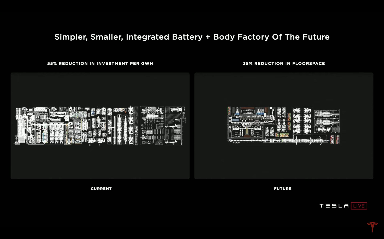 Tesla 計畫透過更精簡的車體構造,縮減 35% 的車體工廠面積,以及每 gWh 減少 55% 投資成本。