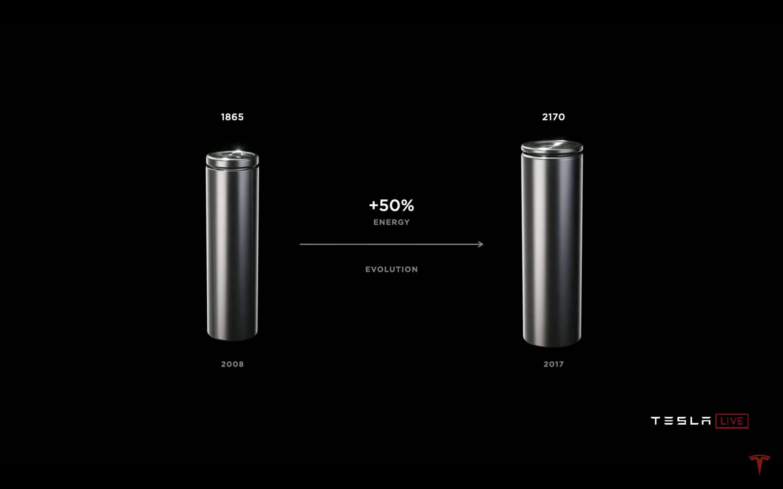 從 Model S 的 1865 電池到 Model 3 的 2170 電池,容量增加了 50%。
