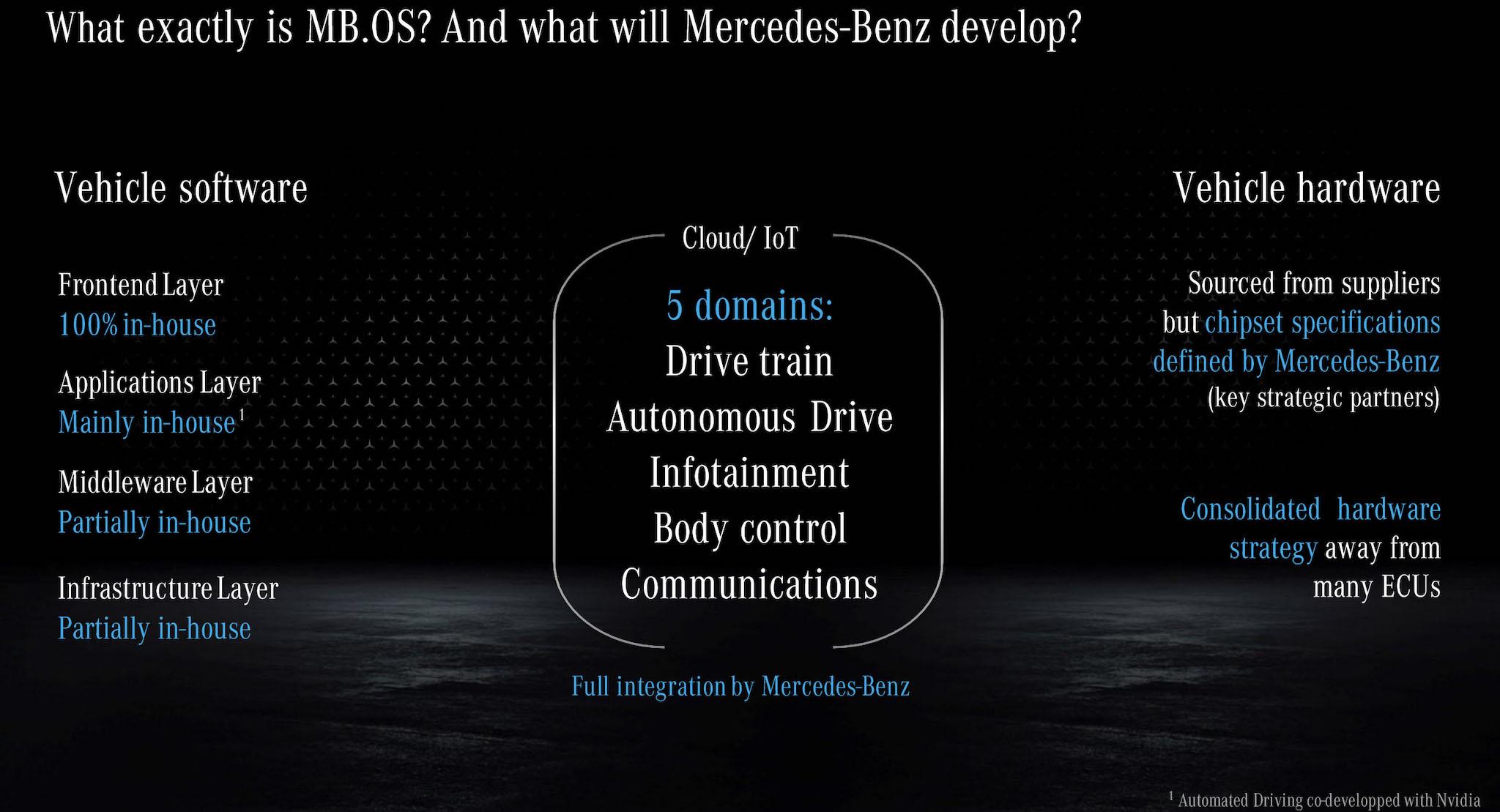 MB.OS 集中管理驅動系統、自動駕駛、資訊娛樂、車身控制、通訊系統等五大車上系統。