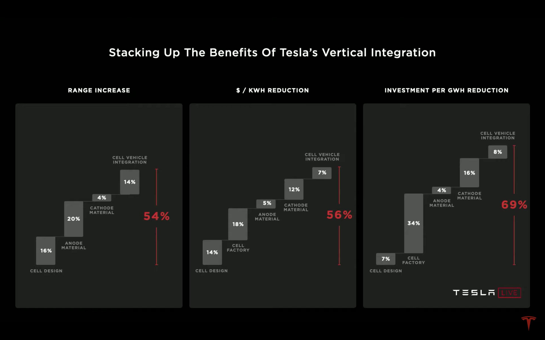 除了 56% 的成本削減,Tesla 的垂直整合計畫也將計畫也可為車輛續航力提升 54%,每 gWh 的的投資成本也降低了 69%。