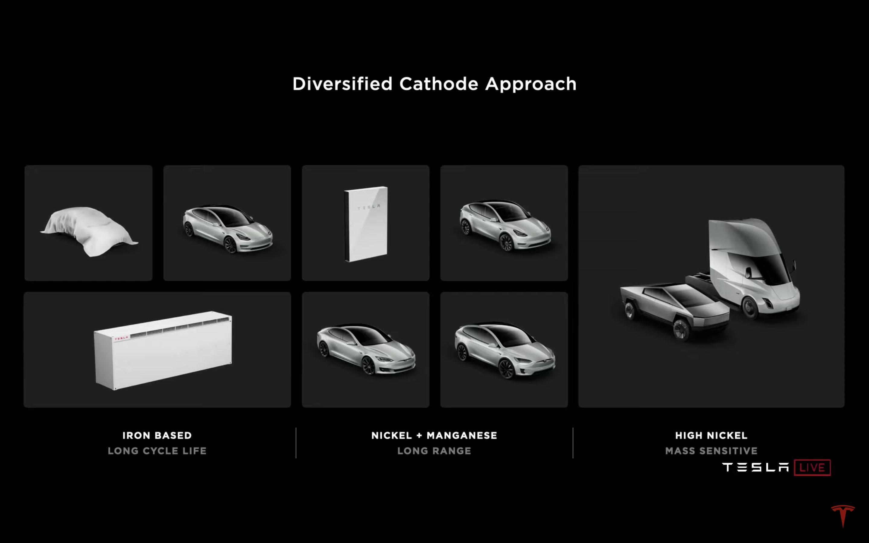 Tesla 將依車型等級採用不同材料組成。入門車款將採用鐵基材料、長程車款使用鎳錳,高續航力車型則擁有高含量的鎳。