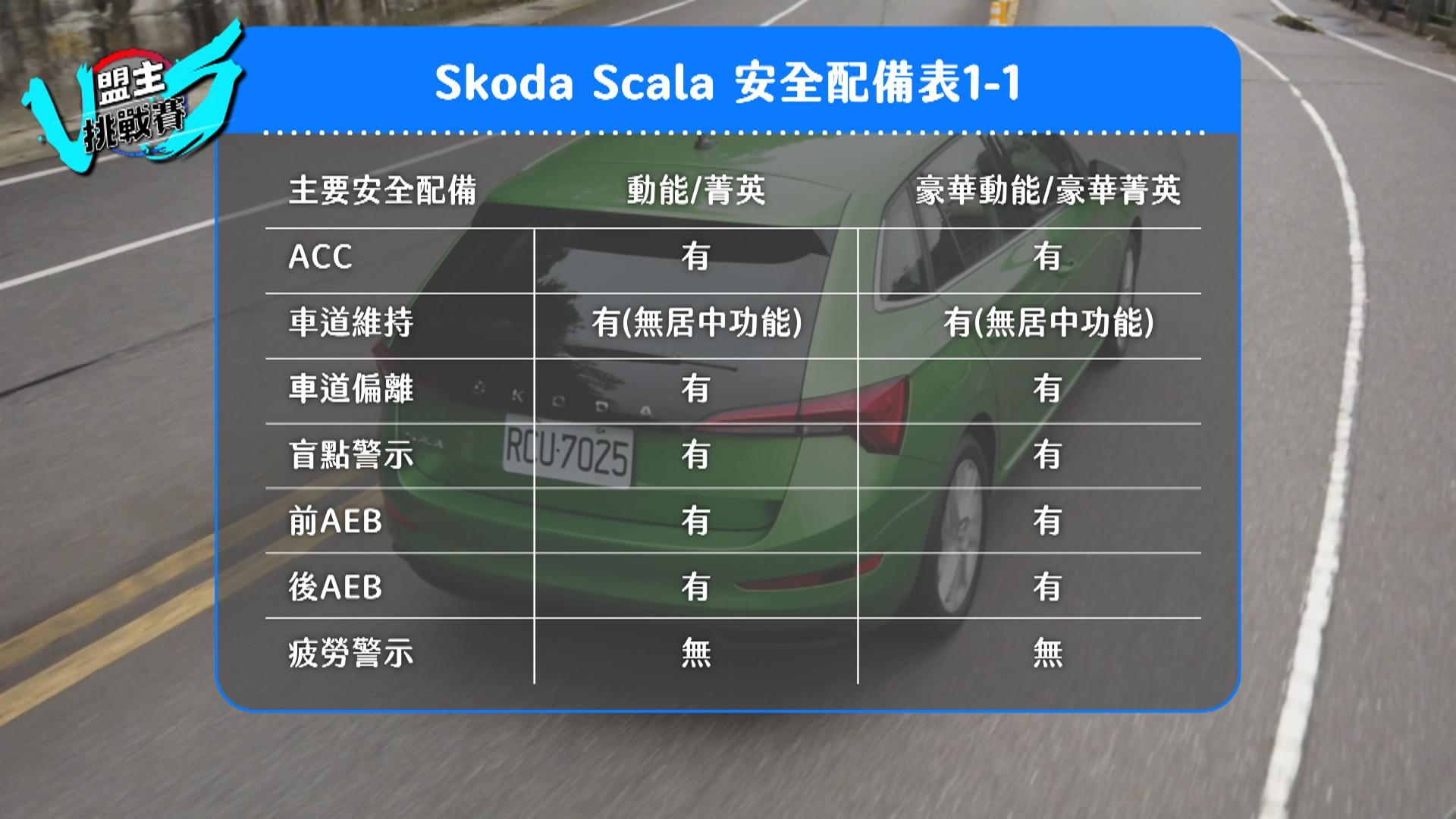 Scala 於 ADAS 系統中配備齊全,但考量道路硬體建設,車道置中功能並未完全開啟。