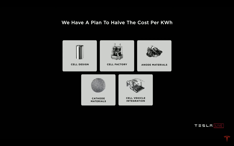 Tesla 降低生產成本有五大面向:電池設計、電池製程、陽極材料、陰極材料、電池設計、電池製程、陽極材料、陰極材料、整合電池的車體結構。