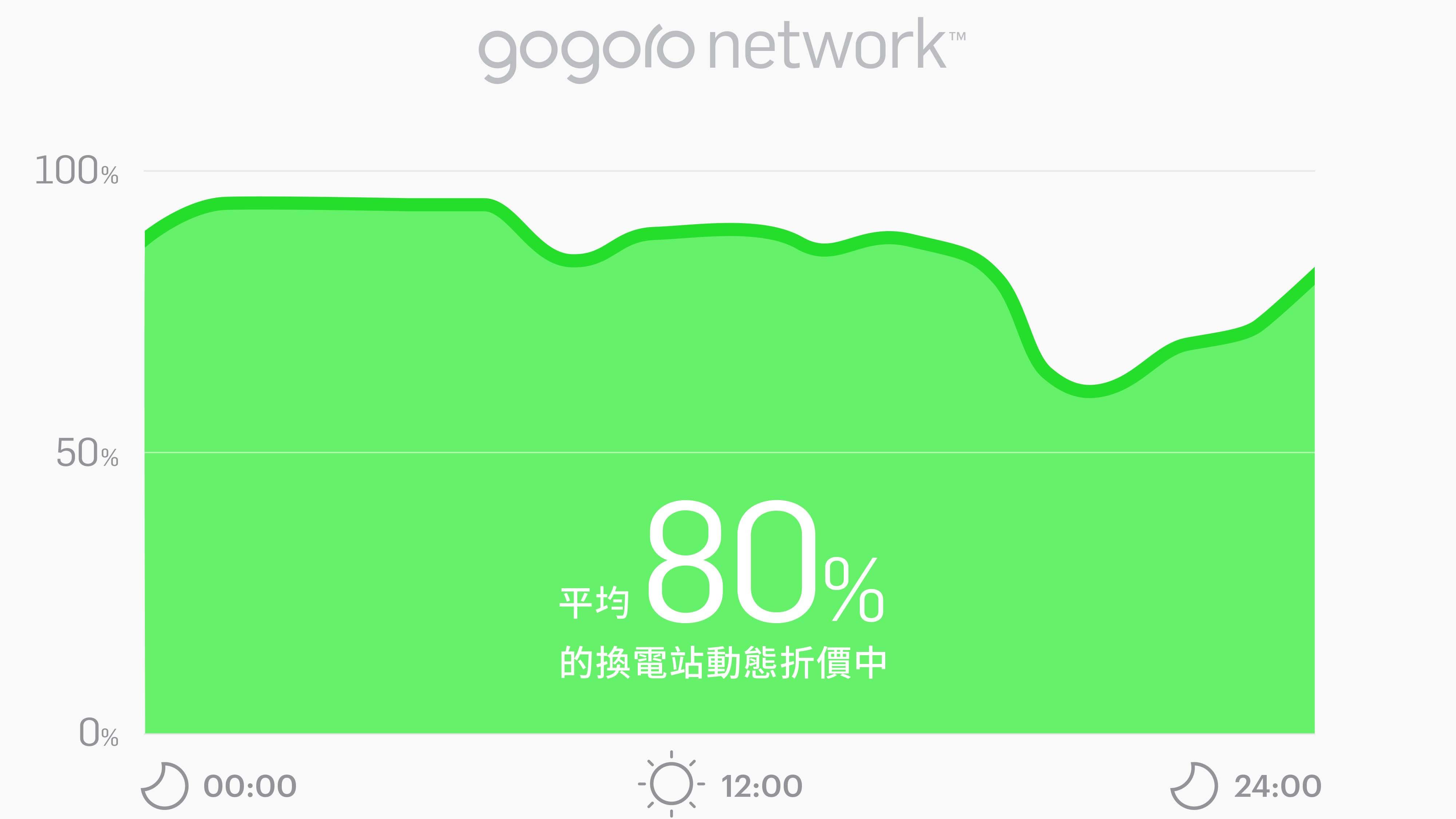 換電習慣小改變大省錢,Gogoro Network 自由省方案「照三餐」釋出動態折扣!