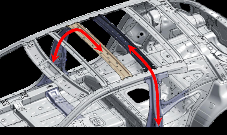 雙重車頂強化結構提升安全性。