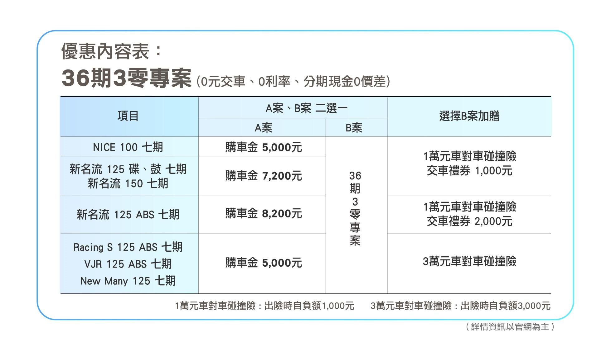 光陽機車趁勢推出「三0購車優惠方案」,主打「零利率」、「零元交車」、「現金分期零價差」等優惠內容。