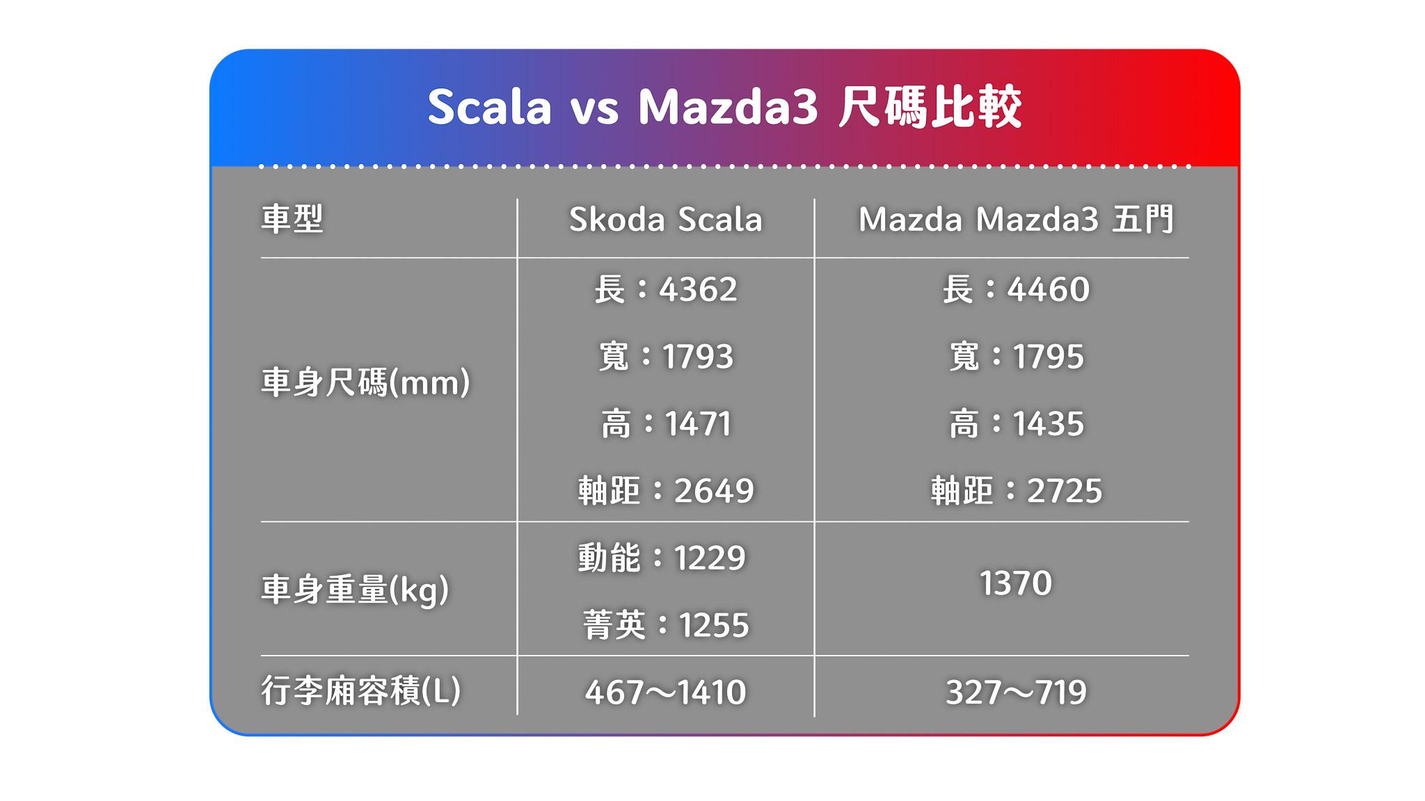 兩者相較,可以發現 Mazda3 雖然外部尺碼稍大,但在空間運用上,Skoda Scala 更佔上風。